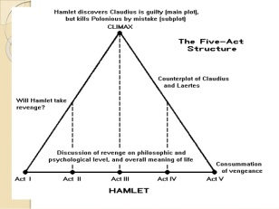 hamlet artistic failure